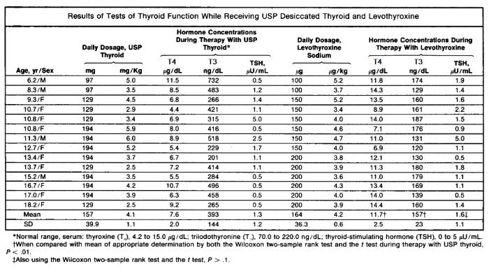sammenligning syntetisk t4 og thyroid usp